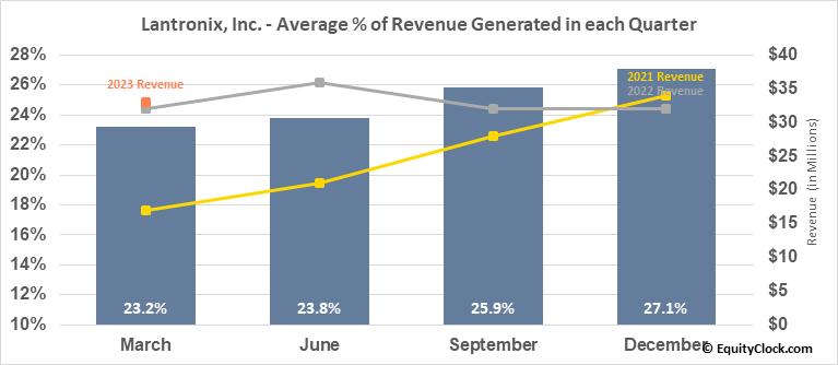 Lantronix, Inc. (NASD:LTRX) Revenue Seasonality
