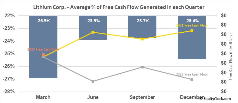 Lithium Corp. (OTCMKT:LTUM) Free Cash Flow Seasonality
