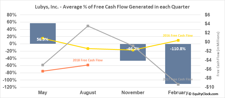 Lubys, Inc. (NYSE:LUB) Free Cash Flow Seasonality