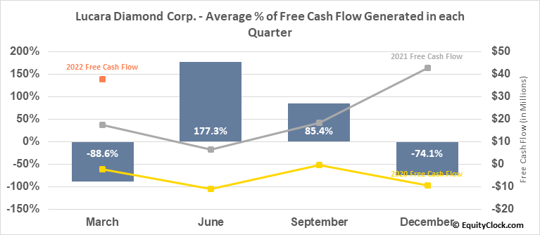 Lucara Diamond Corp. (TSE:LUC.TO) Free Cash Flow Seasonality