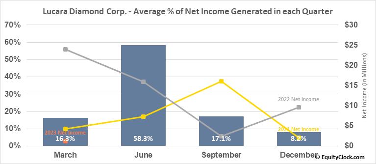 Lucara Diamond Corp. (TSE:LUC.TO) Net Income Seasonality