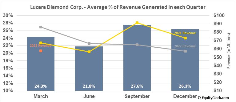 Lucara Diamond Corp. (TSE:LUC.TO) Revenue Seasonality
