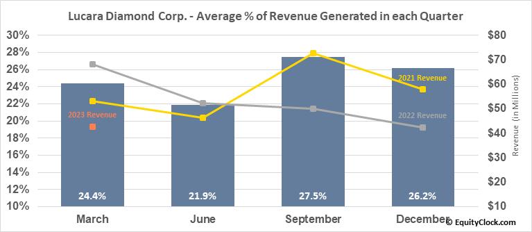 Lucara Diamond Corp. (OTCMKT:LUCRF) Revenue Seasonality
