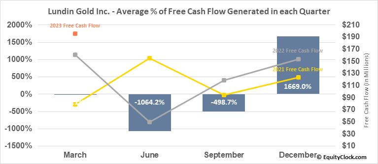 Lundin Gold Inc. (TSE:LUG.TO) Free Cash Flow Seasonality