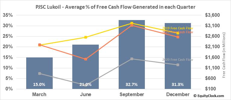 PJSC Lukoil (OTCMKT:LUKOY) Free Cash Flow Seasonality