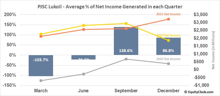 PJSC Lukoil (OTCMKT:LUKOY) Net Income Seasonality