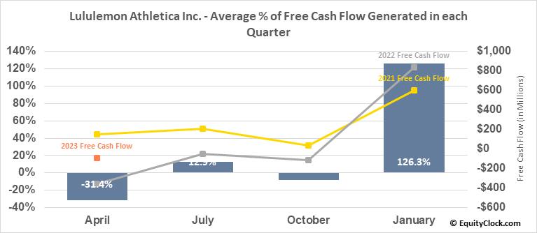 Lululemon Athletica Inc. (NASD:LULU) Free Cash Flow Seasonality