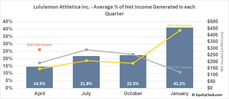 Lululemon Athletica Inc. (NASD:LULU) Net Income Seasonality
