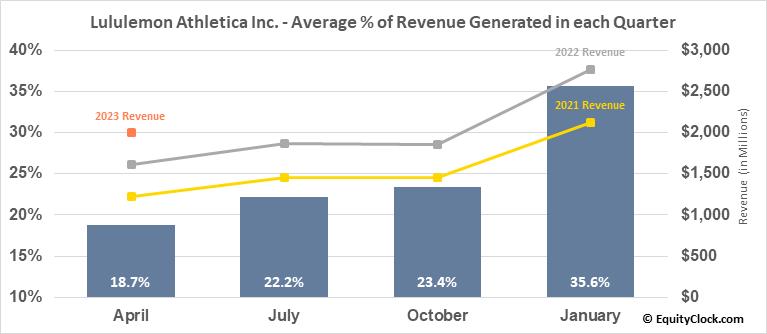 Lululemon Athletica Inc. (NASD:LULU) Revenue Seasonality