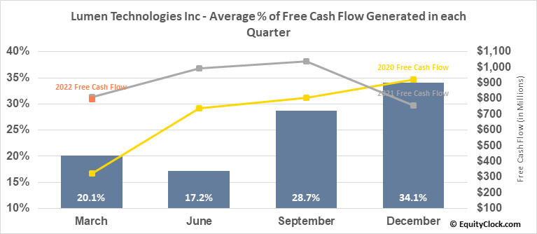 Lumen Technologies Inc (NYSE:LUMN) Free Cash Flow Seasonality