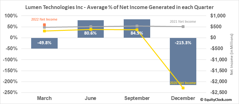 Lumen Technologies Inc (NYSE:LUMN) Net Income Seasonality