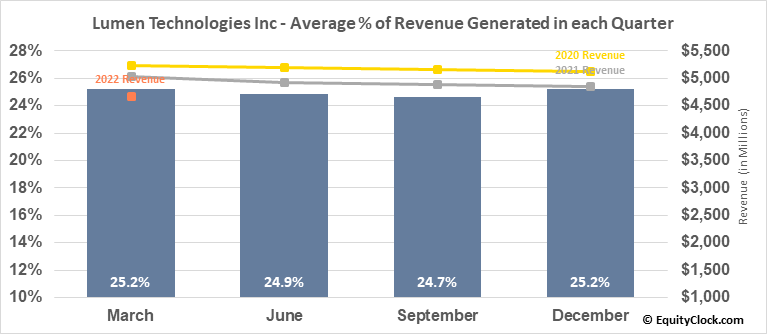 Lumen Technologies Inc (NYSE:LUMN) Revenue Seasonality