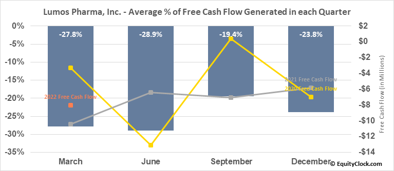 Lumos Pharma, Inc. (NASD:LUMO) Free Cash Flow Seasonality