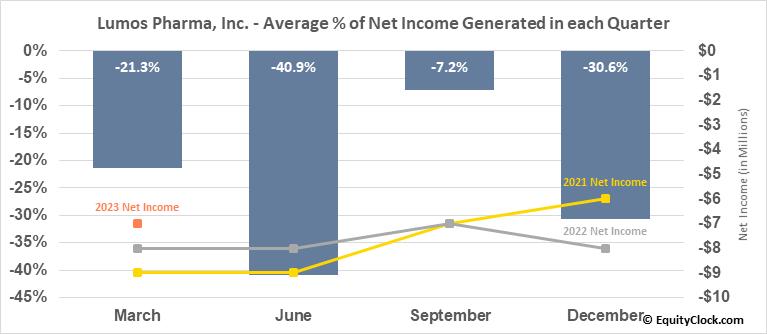 Lumos Pharma, Inc. (NASD:LUMO) Net Income Seasonality