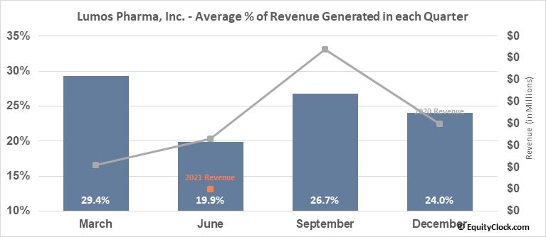 Lumos Pharma, Inc. (NASD:LUMO) Revenue Seasonality