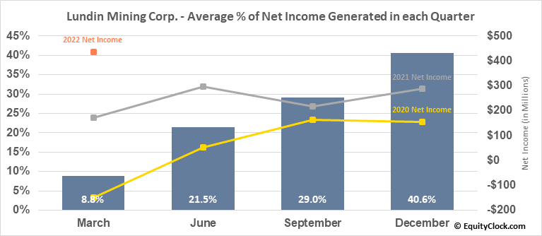 Lundin Mining Corp. (TSE:LUN.TO) Net Income Seasonality