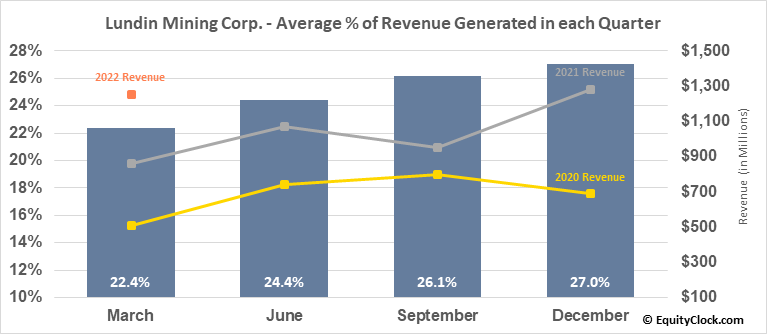 Lundin Mining Corp. (TSE:LUN.TO) Revenue Seasonality
