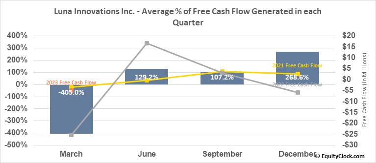 Luna Innovations Inc. (NASD:LUNA) Free Cash Flow Seasonality