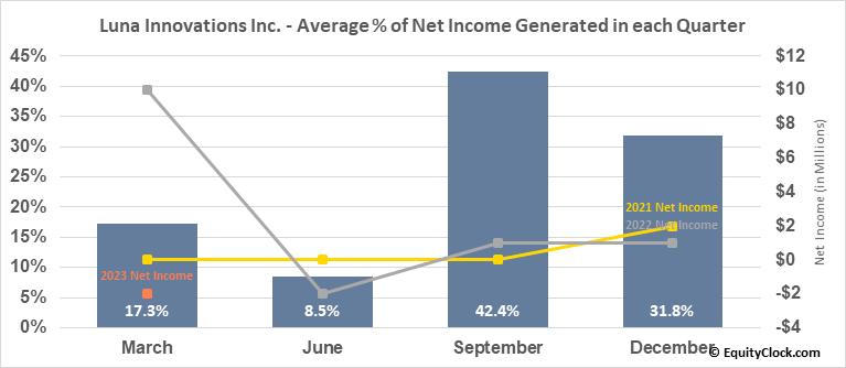 Luna Innovations Inc. (NASD:LUNA) Net Income Seasonality