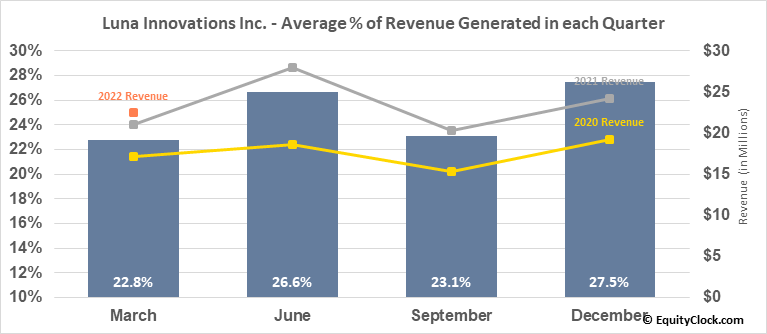 Luna Innovations Inc. (NASD:LUNA) Revenue Seasonality