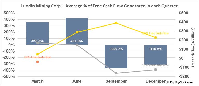 Lundin Mining Corp. (OTCMKT:LUNMF) Free Cash Flow Seasonality