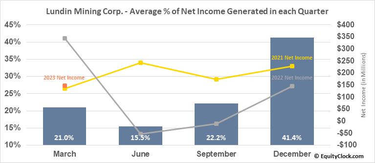 Lundin Mining Corp. (OTCMKT:LUNMF) Net Income Seasonality