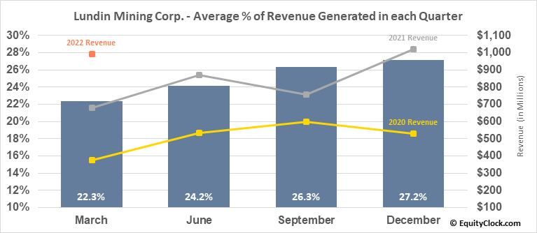 Lundin Mining Corp. (OTCMKT:LUNMF) Revenue Seasonality