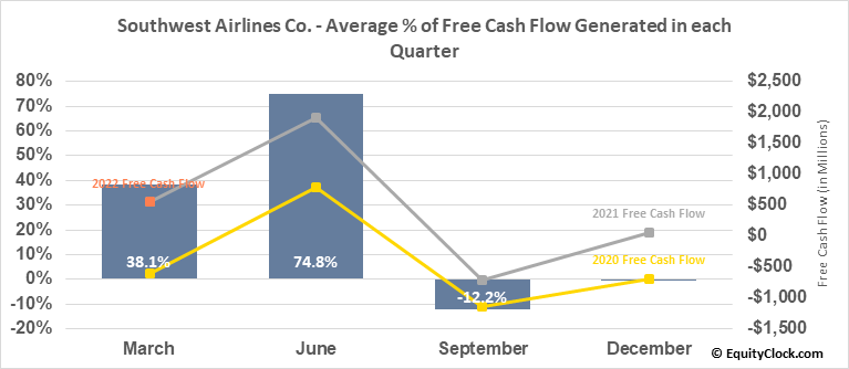 Southwest Airlines Co. (NYSE:LUV) Free Cash Flow Seasonality