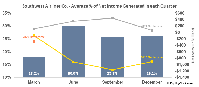 Southwest Airlines Co. (NYSE:LUV) Net Income Seasonality