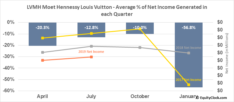 LVMH Moet Hennessy Louis Vuitton (OTCMKT:LVMUY) Net Income Seasonality