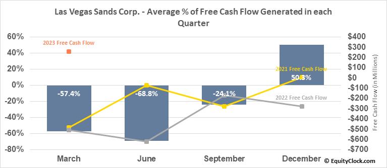 Las Vegas Sands Corp. (NYSE:LVS) Free Cash Flow Seasonality