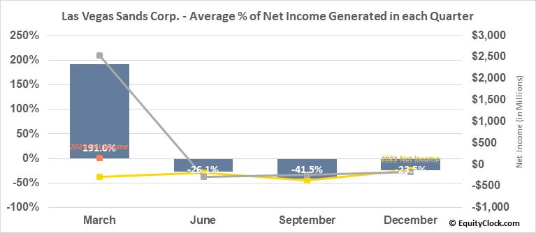 Las Vegas Sands Corp. (NYSE:LVS) Net Income Seasonality