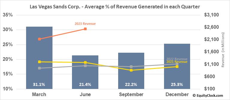 Las Vegas Sands Corp. (NYSE:LVS) Revenue Seasonality