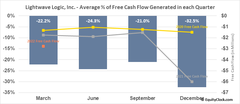 Lightwave Logic, Inc. (OTCMKT:LWLG) Free Cash Flow Seasonality