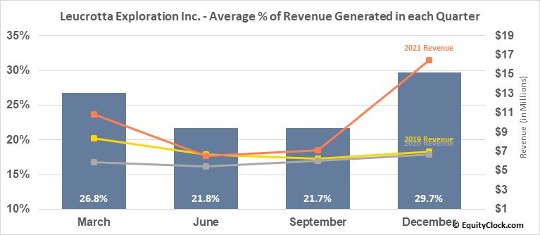 Leucrotta Exploration Inc. (TSXV:LXE.V) Revenue Seasonality
