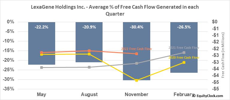 LexaGene Holdings Inc. (TSXV:LXG.V) Free Cash Flow Seasonality