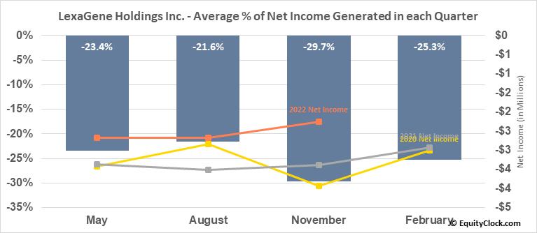 LexaGene Holdings Inc. (TSXV:LXG.V) Net Income Seasonality