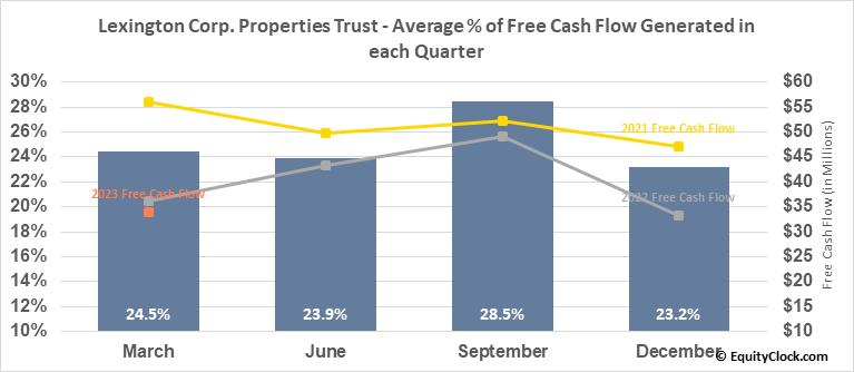 Lexington Corp. Properties Trust (NYSE:LXP) Free Cash Flow Seasonality