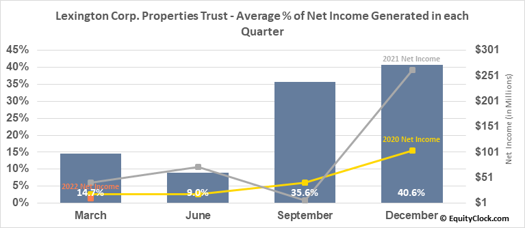 Lexington Corp. Properties Trust (NYSE:LXP) Net Income Seasonality