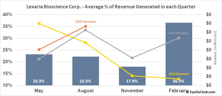 Lexaria Bioscience Corp. (OTCMKT:LXRP) Revenue Seasonality
