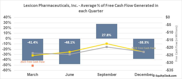 Lexicon Pharmaceuticals, Inc. (NASD:LXRX) Free Cash Flow Seasonality