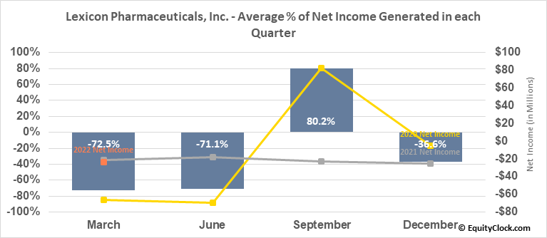 Lexicon Pharmaceuticals, Inc. (NASD:LXRX) Net Income Seasonality