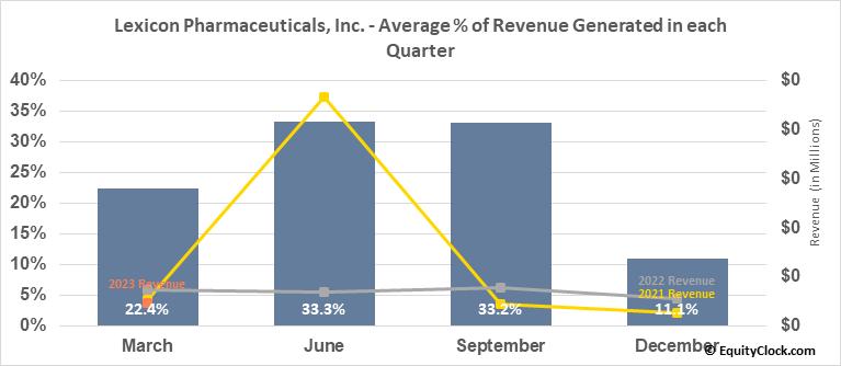 Lexicon Pharmaceuticals, Inc. (NASD:LXRX) Revenue Seasonality