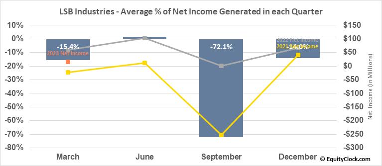 LSB Industries (NYSE:LXU) Net Income Seasonality