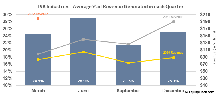 LSB Industries (NYSE:LXU) Revenue Seasonality