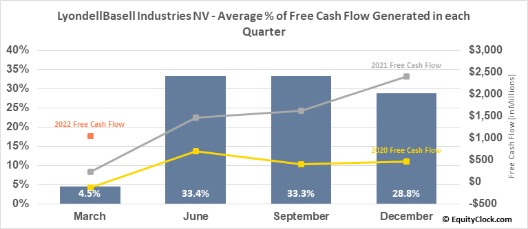 LyondellBasell Industries NV (NYSE:LYB) Free Cash Flow Seasonality