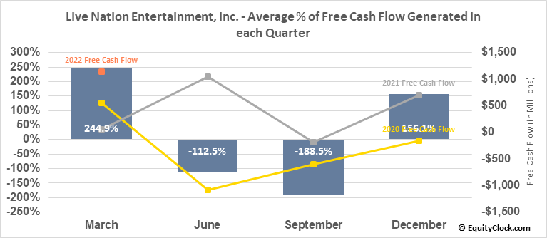 Live Nation Entertainment, Inc. (NYSE:LYV) Free Cash Flow Seasonality