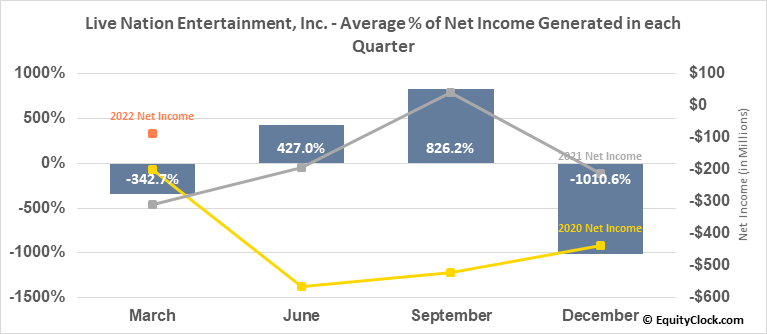 Live Nation Entertainment, Inc. (NYSE:LYV) Net Income Seasonality