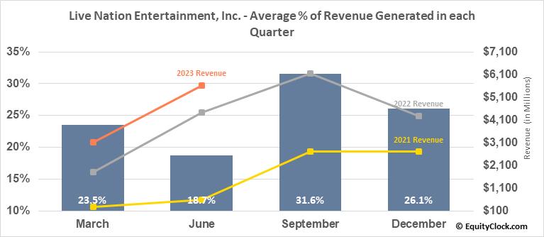 Live Nation Entertainment, Inc. (NYSE:LYV) Revenue Seasonality
