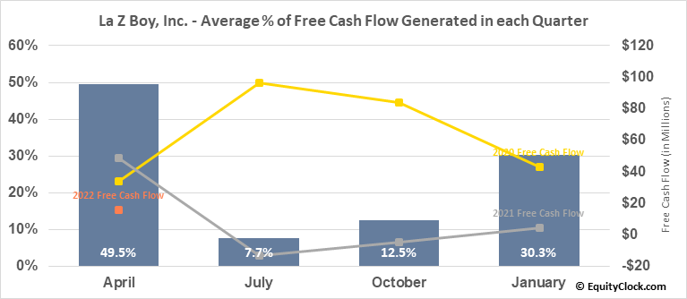 La Z Boy, Inc. (NYSE:LZB) Free Cash Flow Seasonality